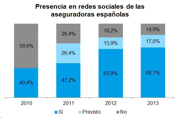 Presencia en redes sociales de las aseguradoras españolas