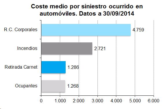 Coste medio por siniestro ocurrido en automóviles. Datos a 30/09/2014