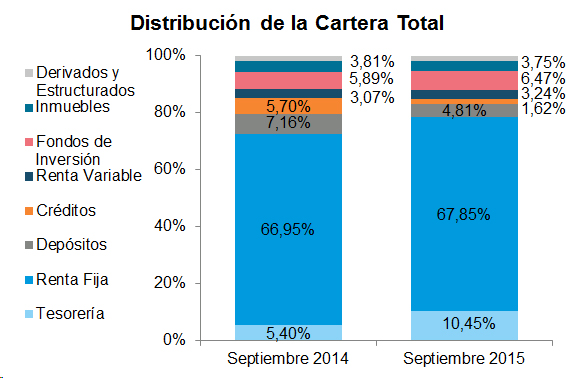 Distribución de la Cartera Total