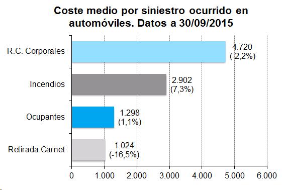 Coste medio por siniestro ocurrido en automóviles. Datos a 30/09/2015