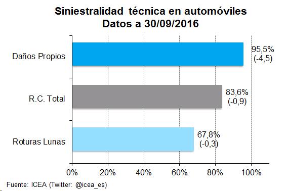 Siniestralidad técnica en automóviles. Datos a 30/09/2016