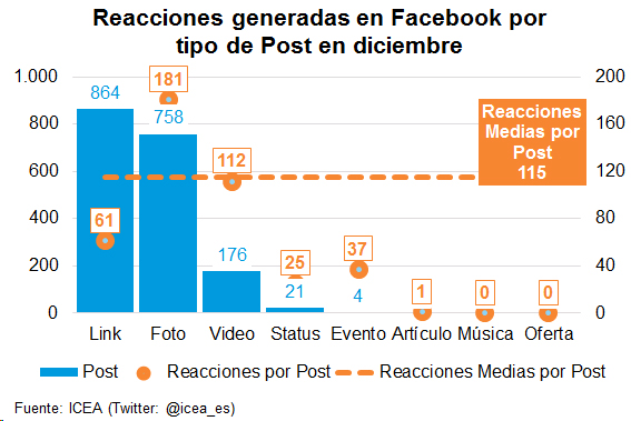 Reacciones generadas en Facebook por tipo de Post en diciembre
