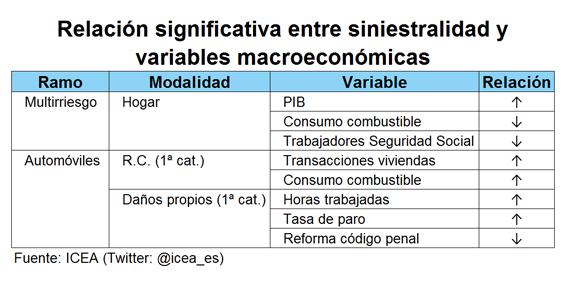 Relación significativa entre siniestralidad y variables macroeconómicas