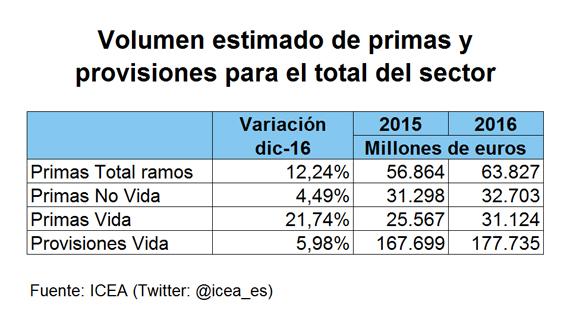 Volumen estimado de primas y provisiones para el total del sector
