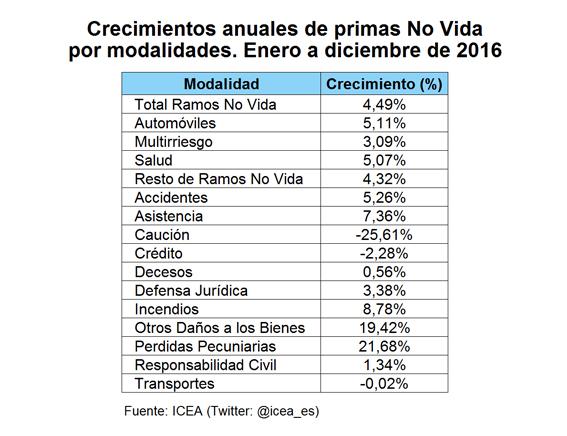 Crecimiento anuales de primas No Vida por modalidades. Enero a diciembre de 2016