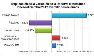 Explicación de la variación de la Reserva Matemática enero-diciembre 2012. En millones de euros