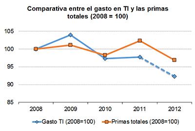 Comparativa entre el gasto en TI y las primas totales (2008 = 100)