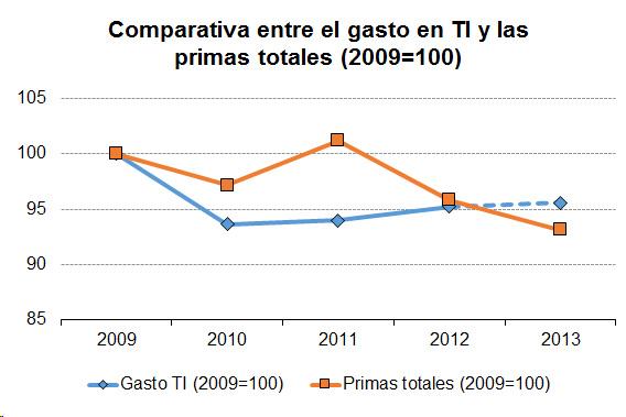 Gráfico de linea para comparar el gasto en TI y las primas totales