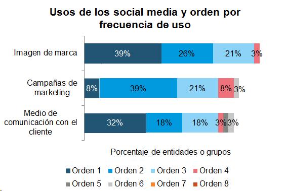 Gráfico de barras con el uso de los social media y la frecuencia de uso