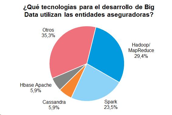 ¿Qué tecnologías para el desarrollo de Big Data utilizan las entidades aseguradoras?