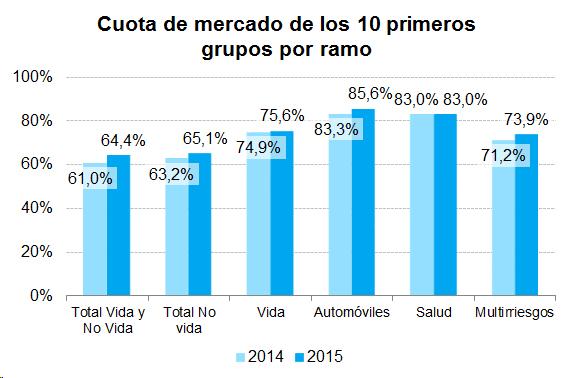 Gráfico de barras. Cuota de mercado de los 10 primeros grupos por ramo
