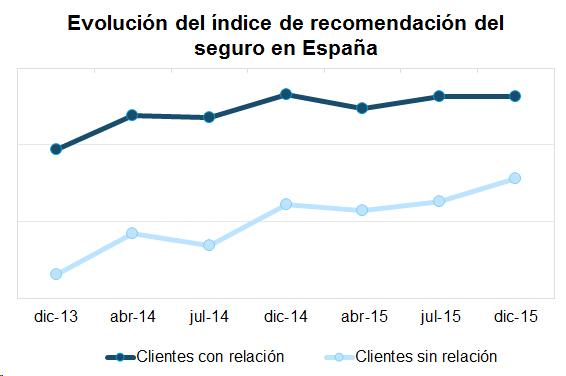 Evolución del índice de recomendación del seguro en España