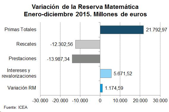Variación de la Reserva Matemática Enero-diciembre 2015. Millones de euros