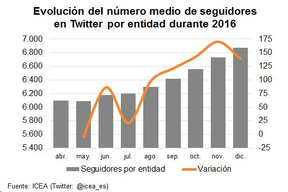 Evolución del número medio de seguidores en Twitter por entidad durante 2016