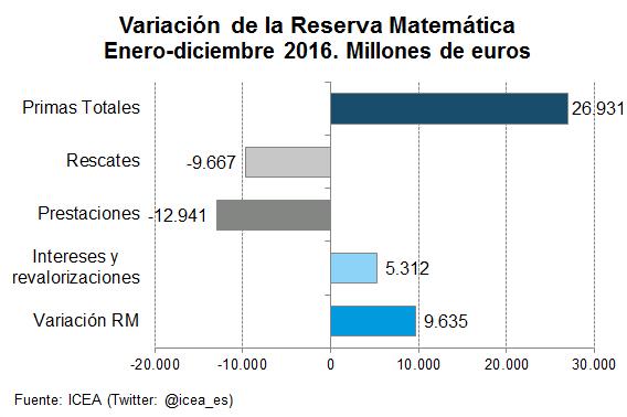 Variación de la Reserva Matemática Enero-diciembre 2016. Millones de euros