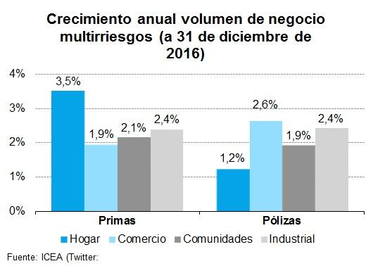 Crecimiento anual volumen de negocio multirriesgos (a 31 de diciembre de 2016)