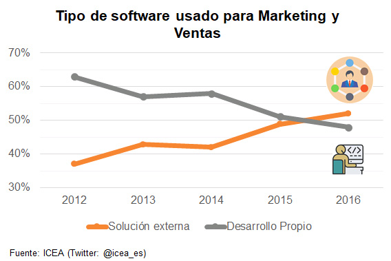 Tipo de software usado para Marketing y Ventas