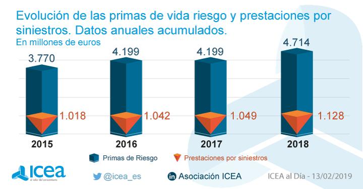 17043c78545f5 ICEA - Las primas de seguros de vida riesgo ascendieron a 4.714 millones a  diciembre de 2018