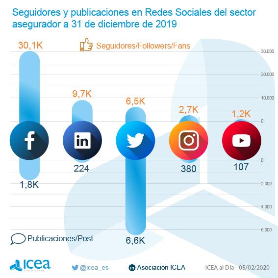 Seguidores y publicaciones en Redes Sociales | ICEA |  'Análisis de Redes Sociales en el sector Asegurador. Cuarto trimestre 2019