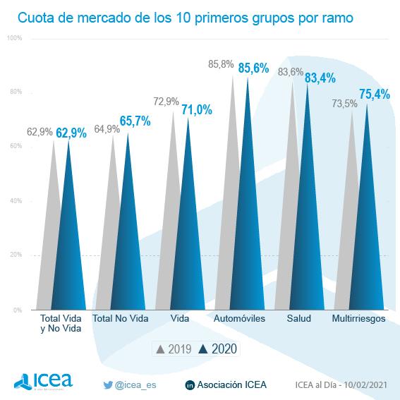 Cuota de mercado de los 10 primeros grupos por ramo
