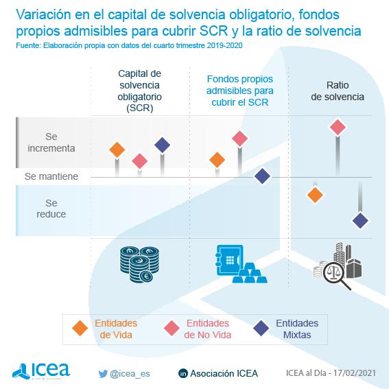 Variación en el Capital de Solvencia Obligatorio, Fondos Propios Admisibles para cubrir SCR y la ratio de solvencia