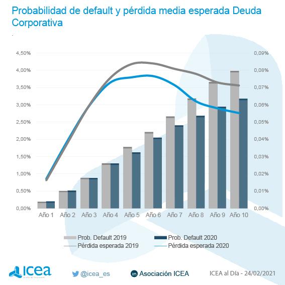 Probabilidad de default y pérdida media esperada. Deuda corporativa