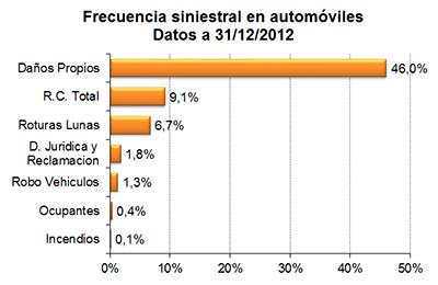 Frecuencia siniestral en automóviles. Datos a 31/12/2012