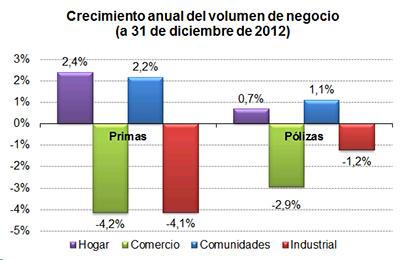 Crecimiento anual del volumen de negocio (a 31 de diciembre de 2012)