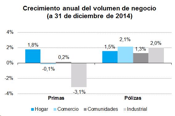 Crecimiento anual del volumen de negocio (a 31 de diciembre de 2014)