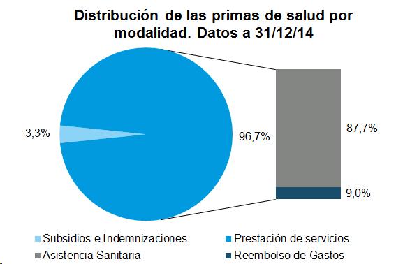 Distribución de las primas de salud por modalidad. Datos a 31/12/14