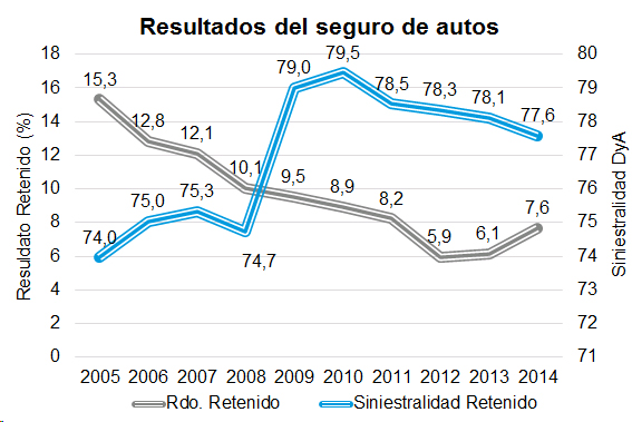 Resultados del seguro de autos