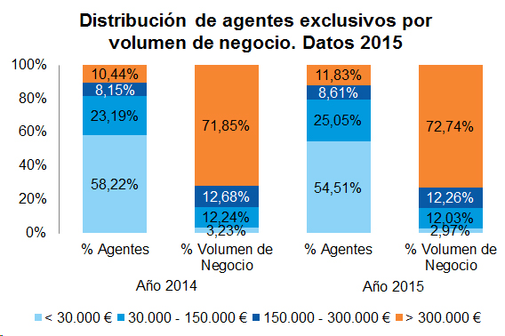Distribución de agentes exclusivos por volumen de negocio. Datos 2015