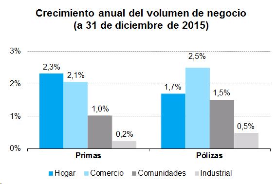 Crecimiento anual del volumen de negocio (a 31 de diciembre de 2015)