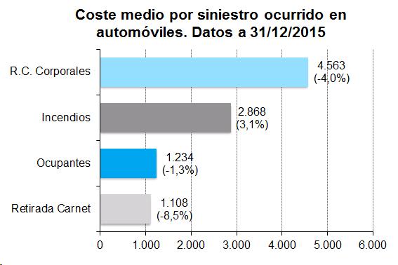Gráfico de barras. Coste medio por siniestro ocurrido en automóviles. Datos a 31/12/2015