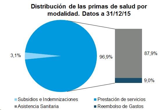 Gráfico de tarta. Distribución de las primas de salud por modalidad. Datos a 31/12/2015