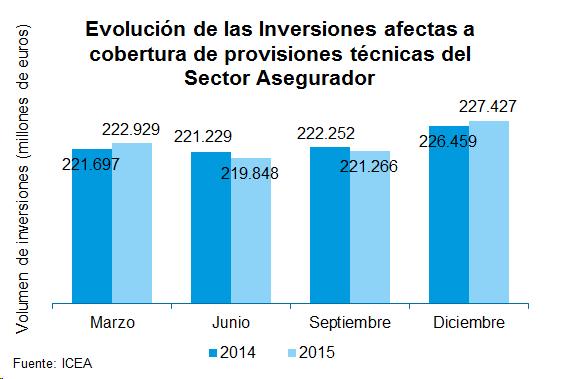 Evolución de las Inversiones afectadas a cobertura de provisiones técnicas del Sector Asegurador