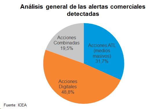 Análisis general de las alertas comerciales detectadas