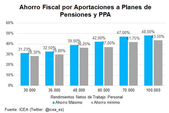 Ahorro Fiscal por Aportaciones a Planes de Pensiones y PPA