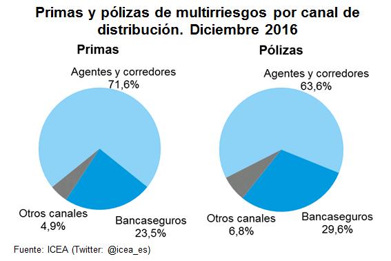 Primas y pólizas de multirriesgos por canal de distribución. Diciembre 2016