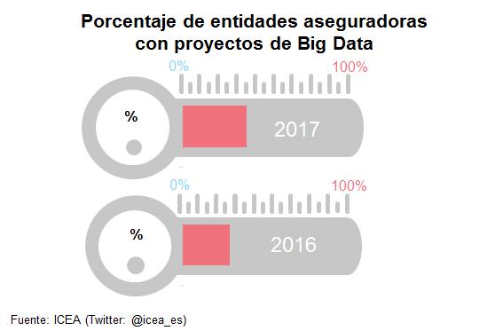 Porcentaje de entidades aseguradoras con proyectos de Big Data