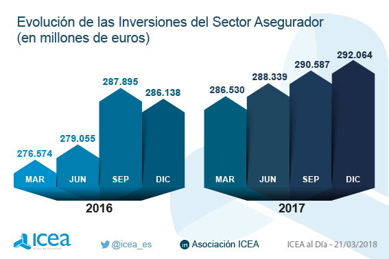 Evolución de las inversiones en el sector asegurador