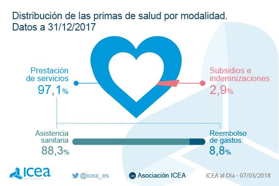 Volumen de primas del seguro de salud. Datos a diciembre de 2017
