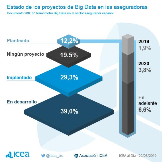 Grado de desarrollo del Big Data