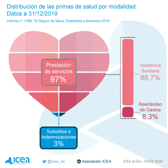 Volumen de primas del seguro de salud. Datos a diciembre de 2019