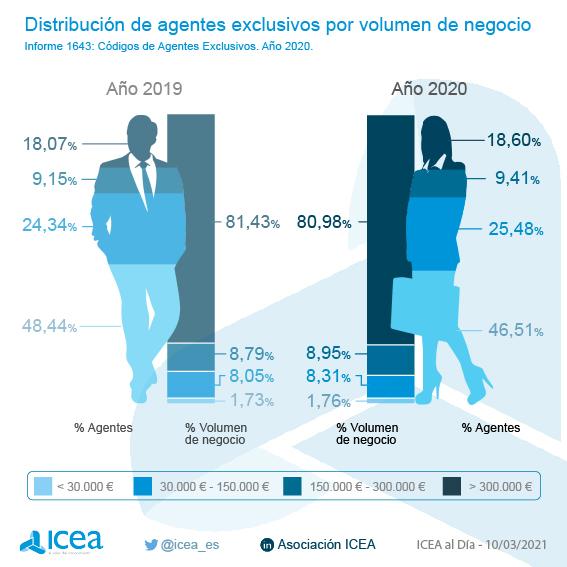 Distribución de agentes por volumen de negocio
