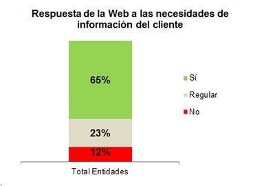 Respuesta de la Web a las necesidades de información del cliente