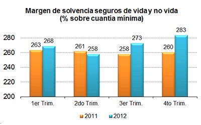 Margen de solvencia seguros de vida y no vida (% sobre cuantía mínima)