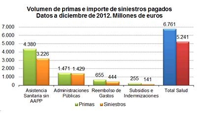 Volumen de primas e importe de siniestros pagados. Datos a diciembre de 2012. Millones de euros