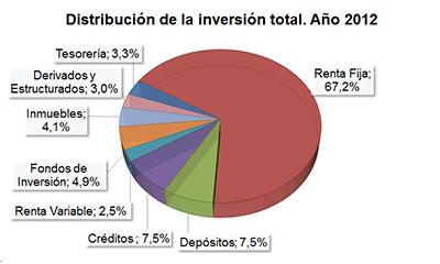 Distribución de la inversión total. Año 2012