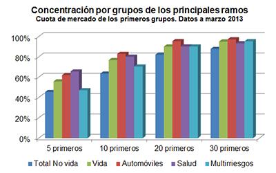 Concetración por grupos de los principales ramos. Cuota de mercado de los primeros grupos. Datos a marzo 2013